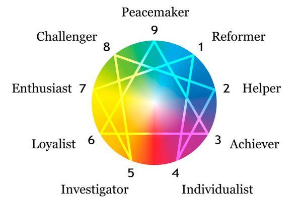 Tu personalidad según el eneatipo. Pesonalidad de cada eneatipo. Los 9 eneatipos y su personalidad