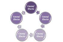 Cómo entender y aplicar la ley de causa y efecto