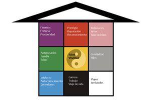 Divisi n de espacios de una casa con el feng shui for Feng shui casa pequena