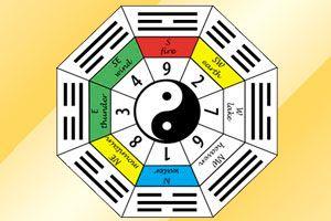 Las ubicaciones más favorables según tu Ming Gua